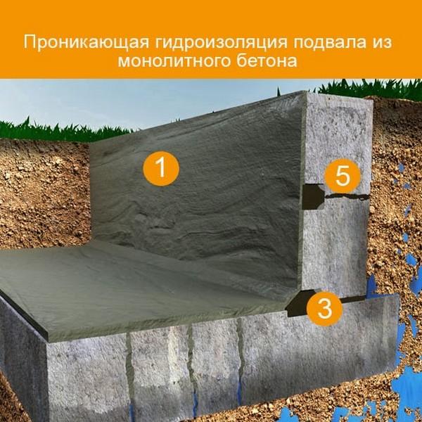 Водозащита бетона признаки замороженного бетона